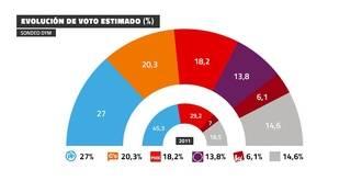 El PP (27%) ganaría las elecciones, Ciudadanos ya es segundo (20,3%) y Podemos se cae (13,8%)
