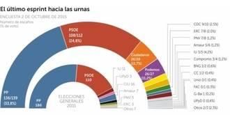 El PP ganaría las elecciones, Ciudadanos sube y Podemos, en caída libre