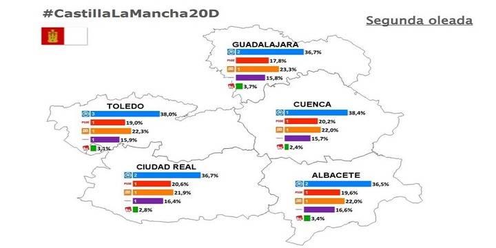 Descalabro electoral del PSOE en Castilla-La Mancha