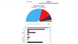 El PP arrasa en el Senado y Ciudadanos no consigue ni un solo senador
