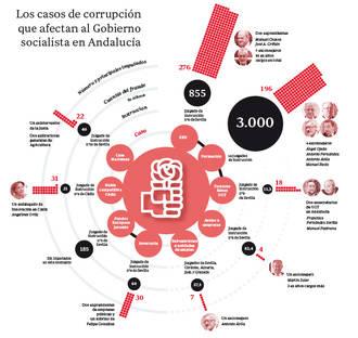Demoledor informe sobre la Junta de Andalucía : casi 600 imputados y 4.316 millones de euros bajo sospecha
