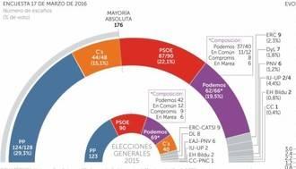 PP y C's lograrían mayoría absoluta por primera vez tras el 20-D