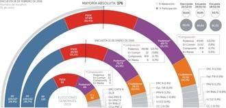 El PSOE, único partido que empeoraría su resultado respecto al 20-D