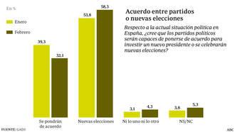 La mayoría de los españoles apuestan por nuevas elecciones generales