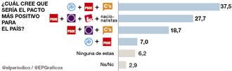 El pacto PP-PSOE-Ciudadanos es el preferido por los españoles