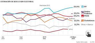 El PP se consolida en cabeza y Podemos-IU arrebatan al PSOE la segunda posición