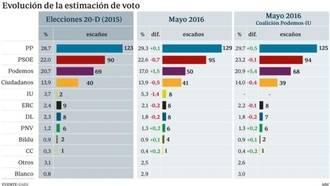 PP y C�s rozar�an la mayor�a absoluta si IU y Podemos no se al�an