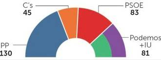 La encuesta de NC Report para La Razón pronostica un desplome para el PSOE