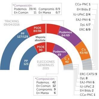 PP y Podemos suben, el PSOE bajaría hasta 6 diputados y Ciudadanos se mantiene