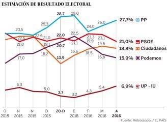 El PP volvería a ganar las elecciones, PSOE pierde votos, Ciudadanos, tercero y Podemos baja al cuarto puesto