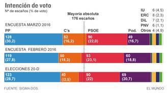 El PP sube y con Ciudadanos lograría mayoría absoluta, Podemos se hunde