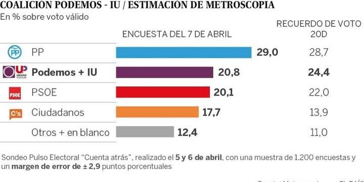 La alianza Podemos-IU sería segunda fuerza por delante del PSOE, según Metroscopia