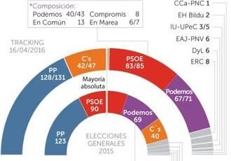 El PP no acusa el golpe de Soria y ya roza el 30% mientras Podemos desbanca al PSOE como 2ªfuerza política con el 20,9% de sufragios