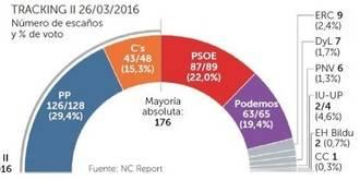 El PP se consolida en marzo por encima del 29,4% de la intención de voto y Podemos baja más de un punto