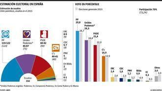 Según La Vanguardia, el PP volvería a ganar(29,8%) seguido de Unidos Podemos(24,3%) PSOE (21,4%) y Ciudadanos (14,9%)