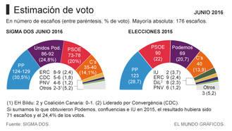 El PP alcanza el 30% de los votos llegando a los 130 escaños, Unidos Podemos se consolida como 2ª fuerza y el PSOE pierde más de 12 escaños