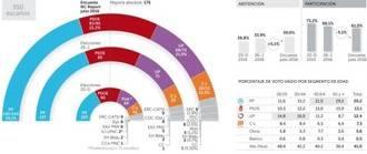Casi el 40% de los españoles no votaría en unas terceras elecciones