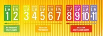 Atención, el índice UVI alcanzará el nivel 10 en Guadalajara