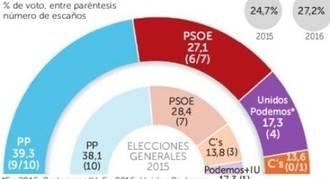 C's podría perder sus tres escaños ante un PP en alza en Castilla-La Mancha