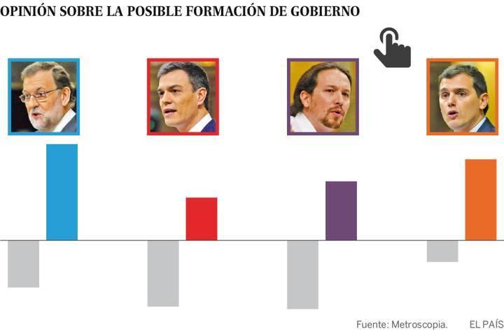 El 63% de los votantes socialistas prefieren que el PSOE se abstenga para evitar unas terceras elecciones generales