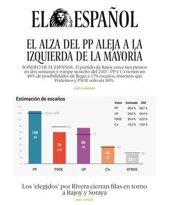 Sondeo de EL ESPAÑOL: El alza del PP aleja de la mayoría a la suma de Podemos y PSOE