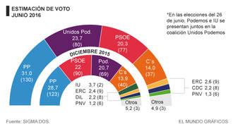 El PP sube hasta el 31% (130 escaños) y Unidos Podemos supera al PSOE en votos y escaños