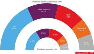 El PP lograría con C's la mayoría absoluta en unas elecciones que la mayoría rechaza