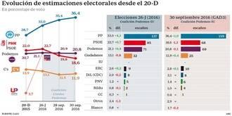 El PP sacaría 159 diputados, el PSOE se derrumbaría hasta los 68 y Podemos tocaría techo con 69, en unas terceras elecciones