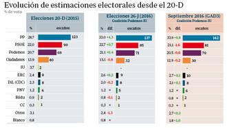 El PP volvería ganar en unas terceras elecciones sacando 142 diputados, el PSOE perdería 4