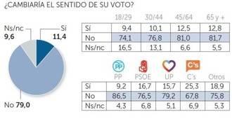 Un 25% de los votantes de Ciudadanos cambiaría su voto en unas terceras elecciones