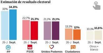 El PP subiría en votos y escaños y volvería a ganar las terceras elecciones y el PSOE se queda a dos décimas del sorpasso de Podemos