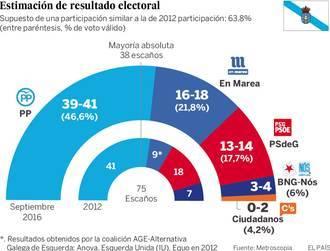 Feijóo lograría una amplia mayoría absoluta y sorpasso de En Marea al PSOE