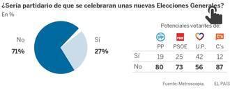 El 71% de los españoles rechaza que haya nuevas elecciones y un 51% culpa del bloqueo al PSOE