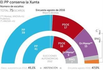 Feijóo mantendría su mayoría absoluta en Galicia y el BNG se daría un batacazo