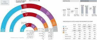 El PP sumaría más escaños y volvería a ganar si hay terceras elecciones, el PSOE perdería medio millón de votos