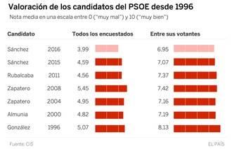 Pedro Sánchez es el candidato peor valorado entre los votantes del PSOE antes de unas generales