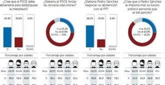 El 67,8% de los votantes del PSOE pide que Sánchez no fuerce otras elecciones